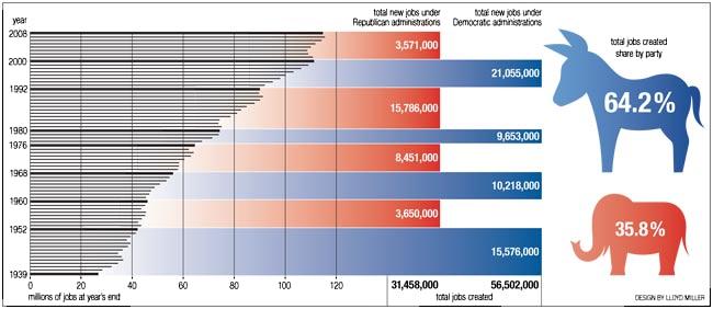Really bad data graphics