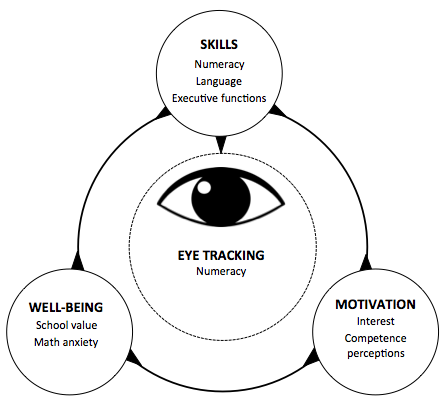 Developmental interplay between skills, motivation and well-being.