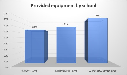 Chart: 65 per cent of the younger student were provided equipment by the school, compared to 71 per cent of the intermediate and 88 per cent of the lower secondary students